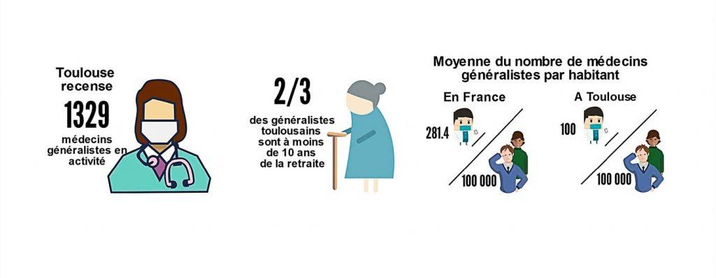 Source: Ordre régional des médecins