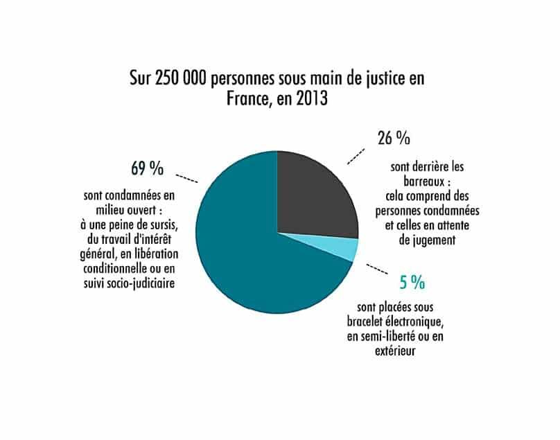 Source : Direction de l'administration pénitentiaire