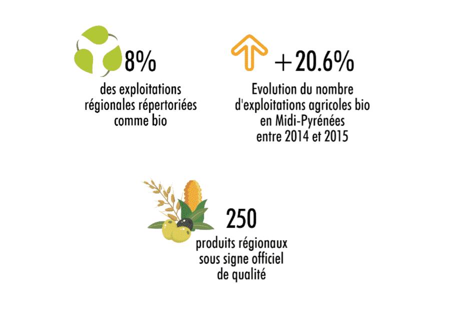 L'offre des producteurs en Occitanie