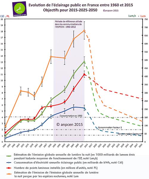 Évolution de l'éclairage public en France
