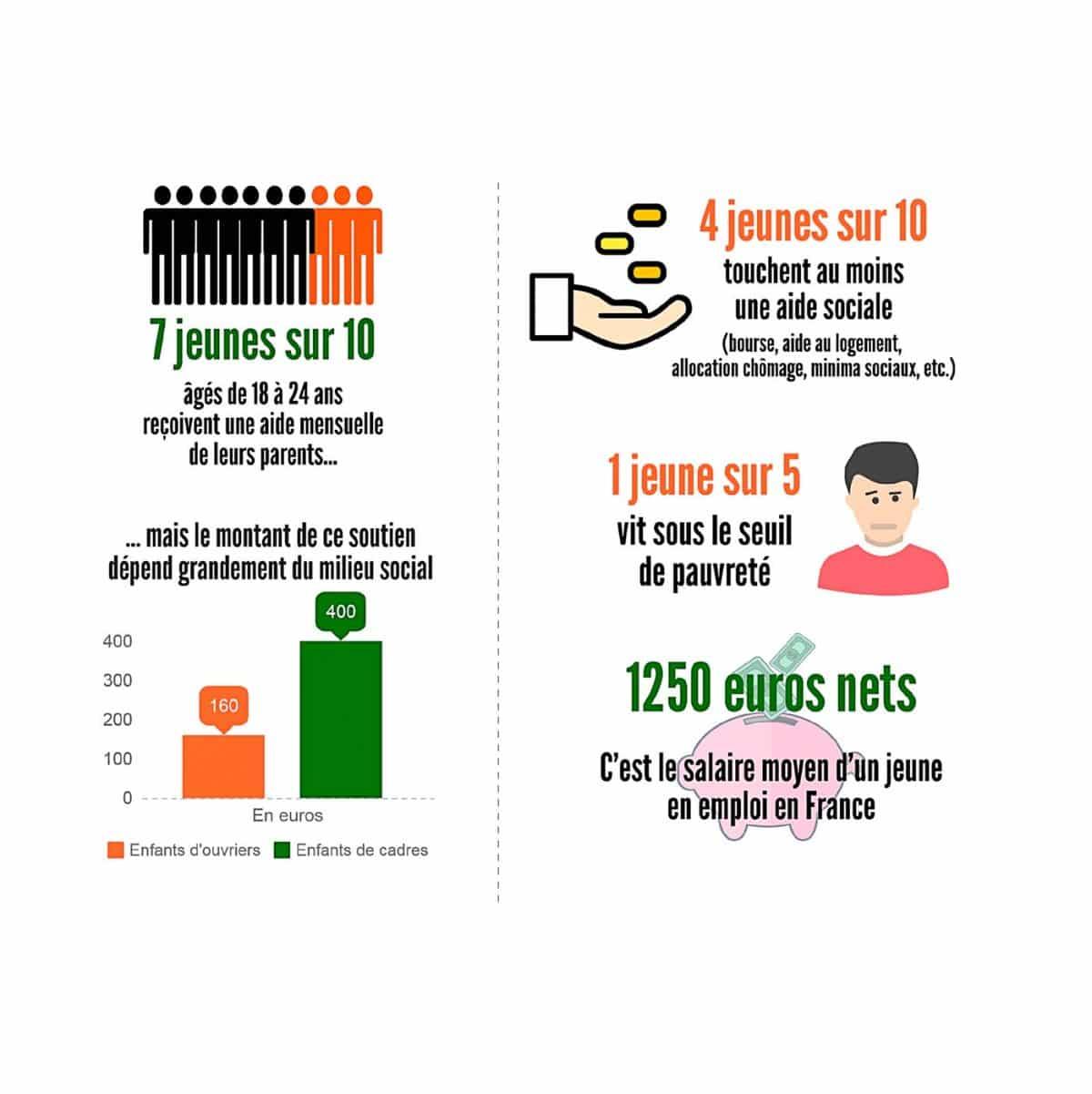 Des revenus inégaux et parfois (très) faibles