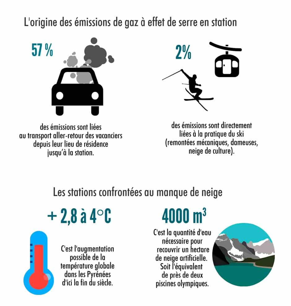 infographie ski écologie