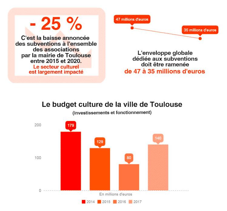 budget culture toulouse