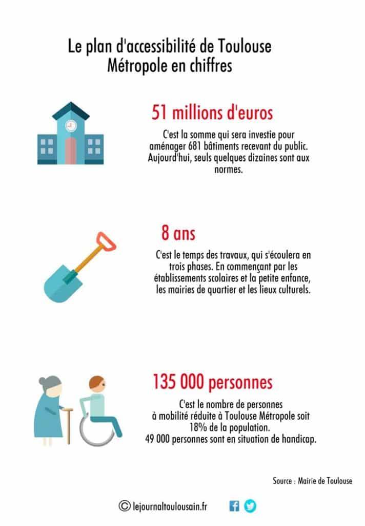 infographie accessibilité Toulouse