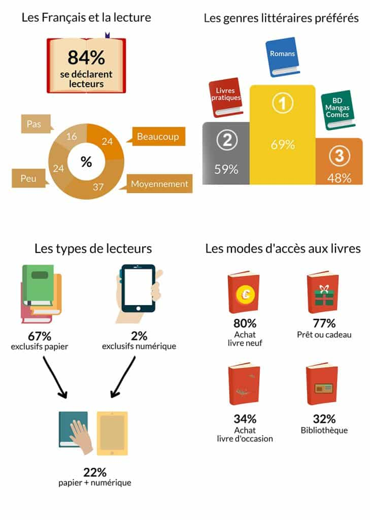 Infographie lecture