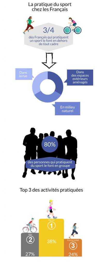 Infographie Street sport