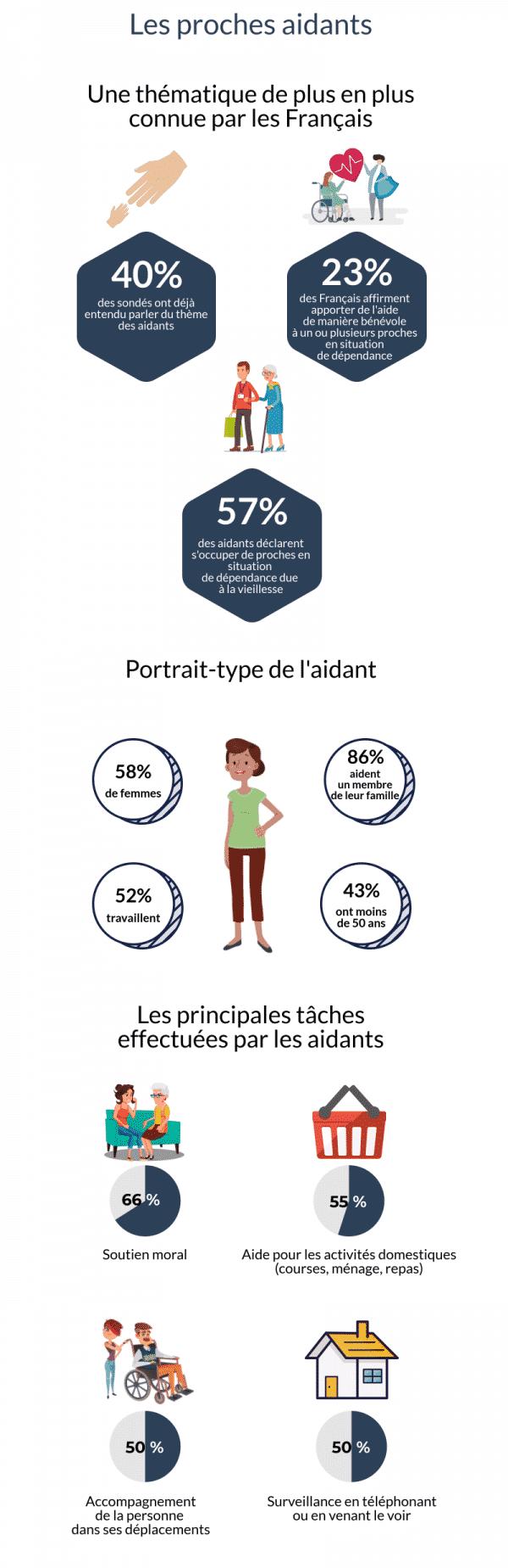 Infographie Les aidants