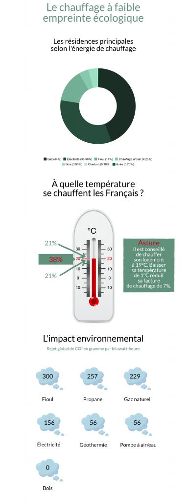 Infographie chauffage