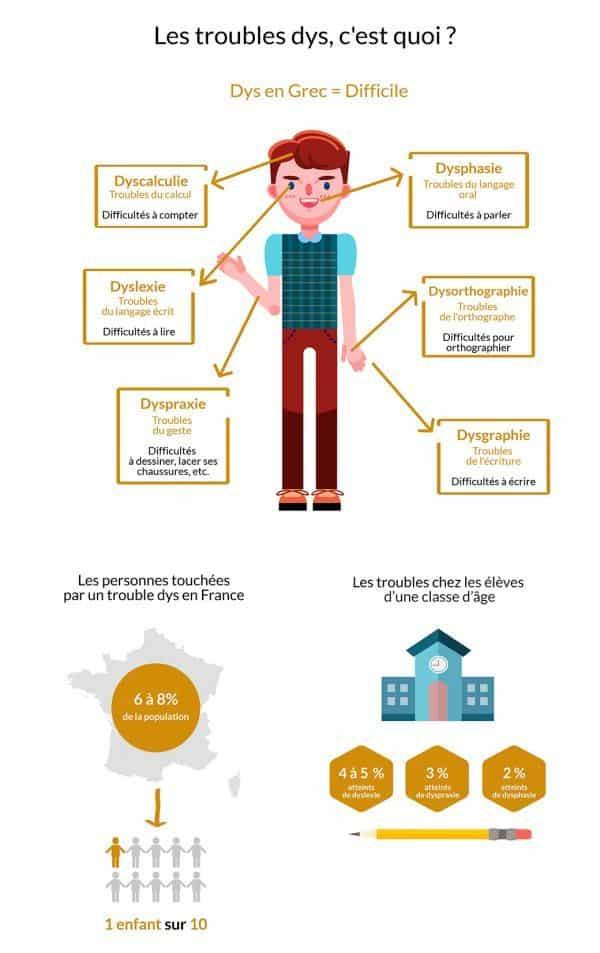 Infographie-web-sur-les-dys-©-Le-Journal-Toulousain