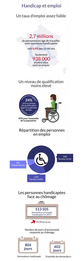 Infographie handicap et emploi ©Le Journal Toulousain