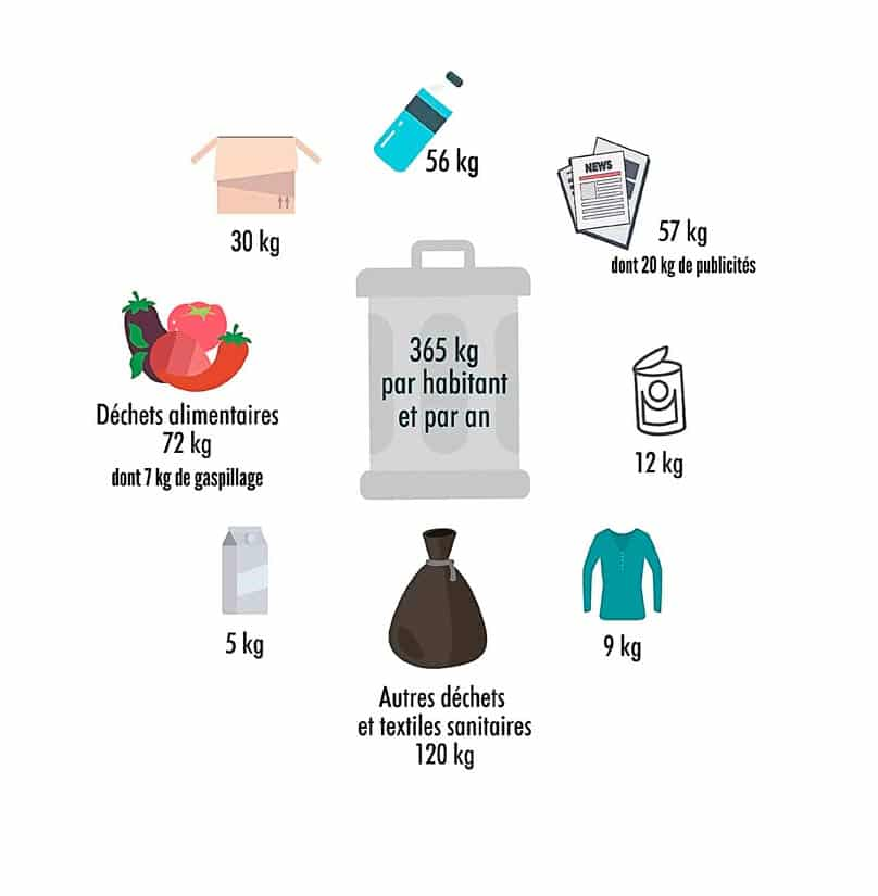 infographie production de déchets
