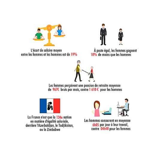 égalité salariale en France