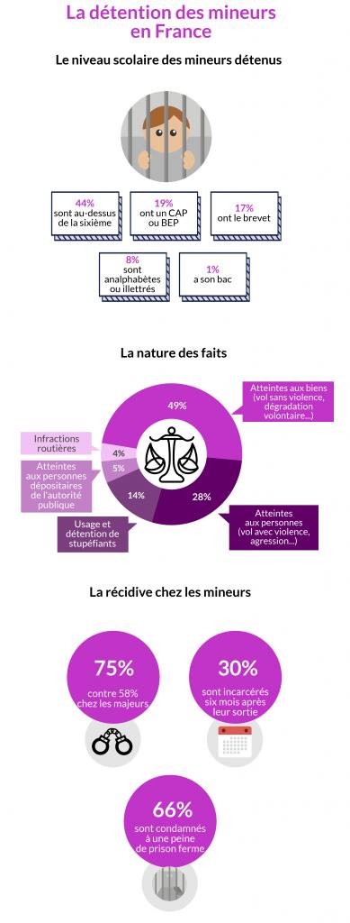 Infographie délinquance mineurs