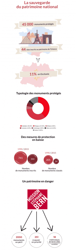 Infographie monuments