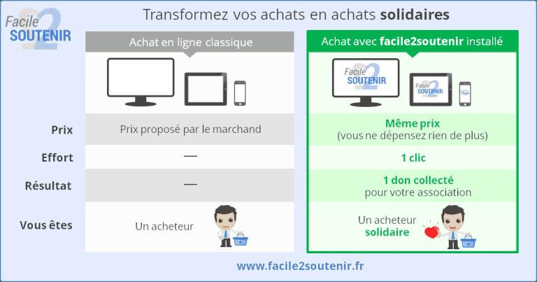 Facile2Soutenir, la plateforme pour des achats en ligne solidaires