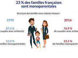 Infographie 1 familles monoparentales