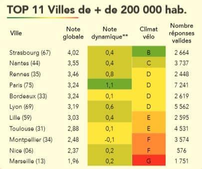 classement villes vélo