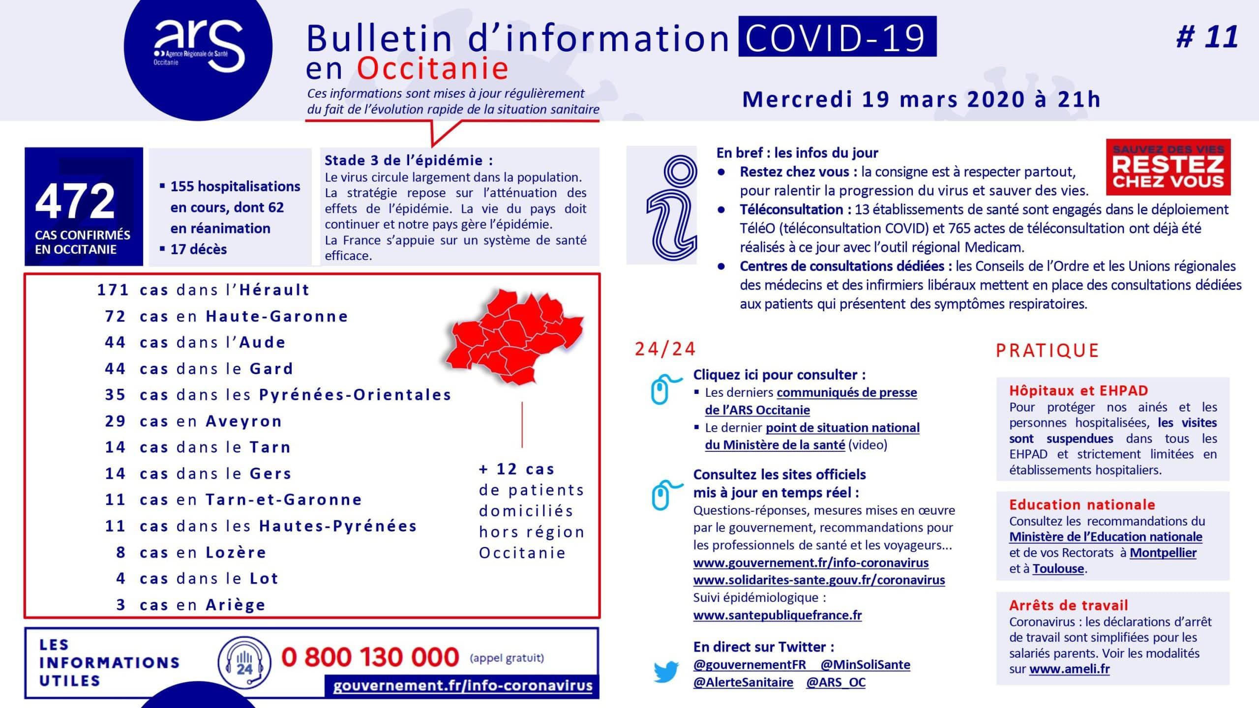 bilan coronavirus Occitanie