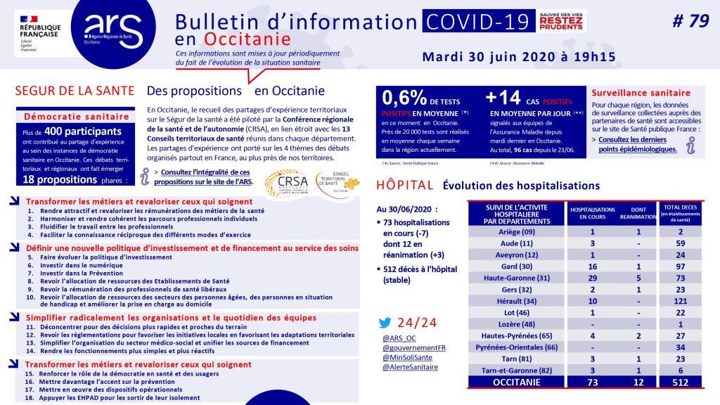 point de situation covid-19 Occitanie