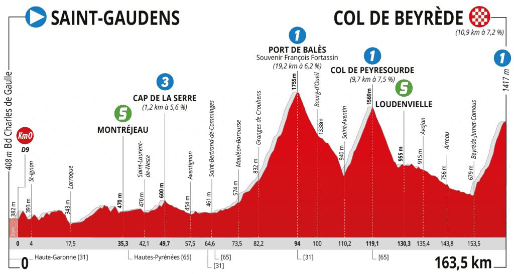 Profil-3ème-étape-Route-dOccitanie-2020©ProCyclingMaps