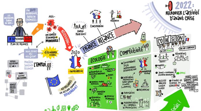 infographie France Relance