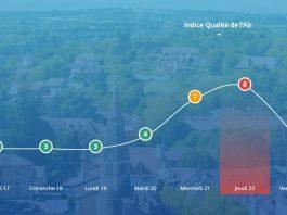 indice qualité air Ariège