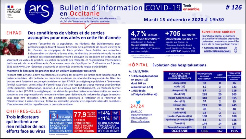 bilan Covid ARS occitanie