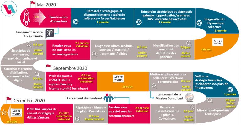 Alter'Venture, l'accélérateur des entreprises de l'Économie Sociale et Solidaire en Occitanie