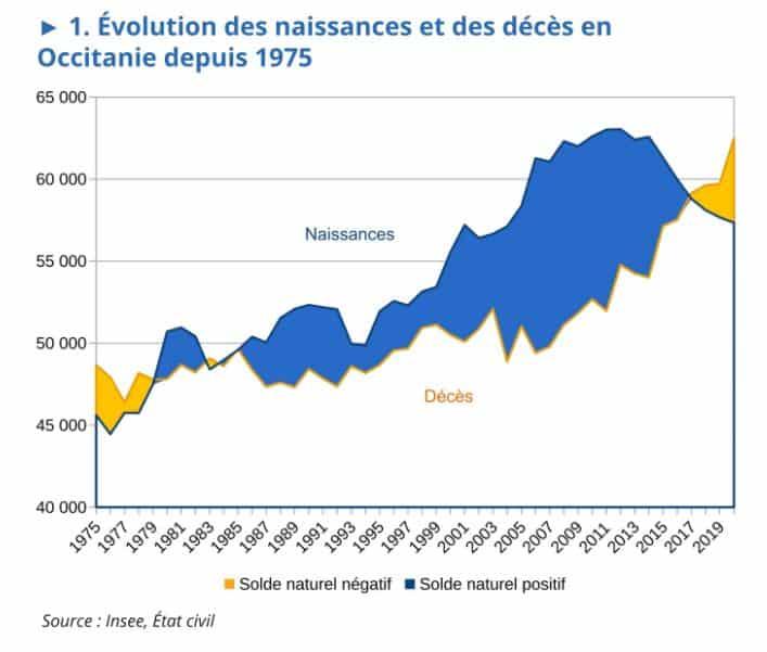 demographie occitanie