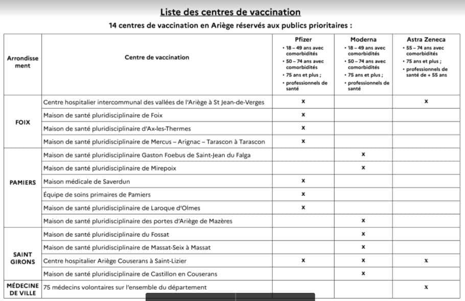 liste centres vaccination Covid-19 Ariège