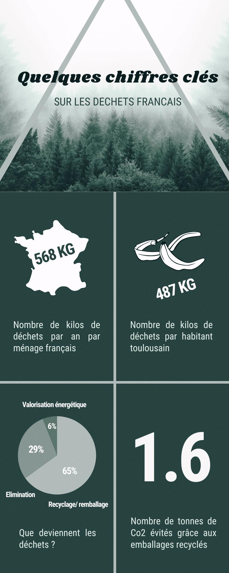 Infographie déchets