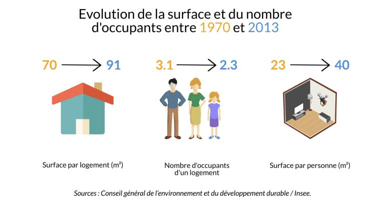 L'évolution de nos logements depuis 50 ans : vers toujours plus de confort