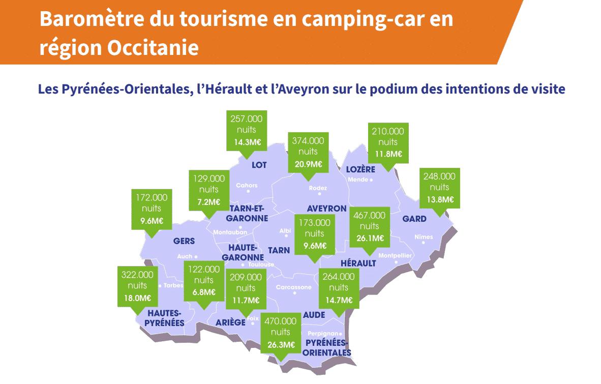 étude Camping-car Park avril 2021 Occitanie