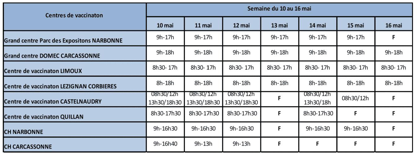 Aude vaccination Covid