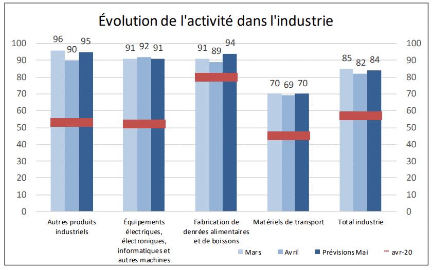 conjoncture industrie occitanie