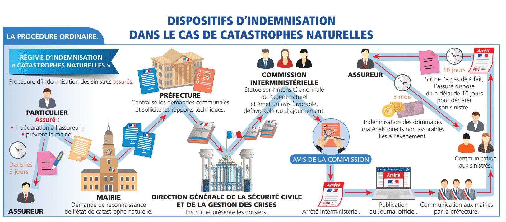 Le dispositif d'indemnisation de catastrophe naturelle. © Ministère de l'Intérieur.