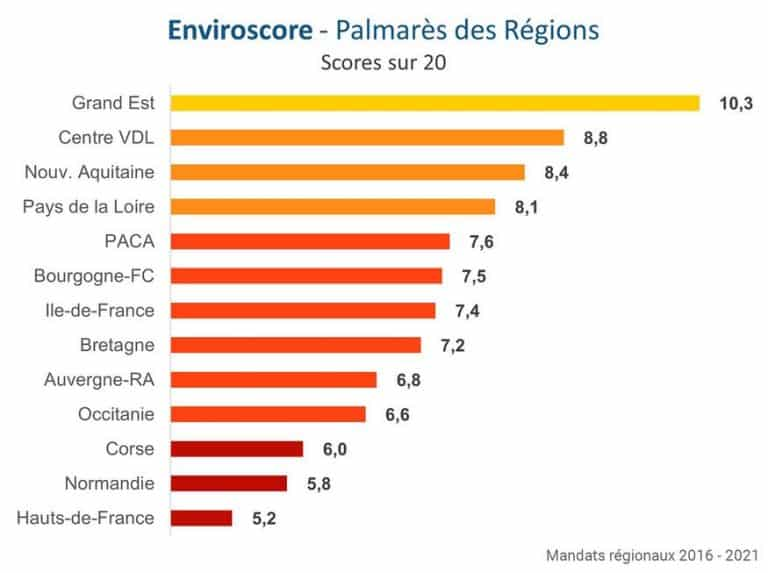 À deux semaines des élections, l'Occitanie classée parmi les régions les moins écolos