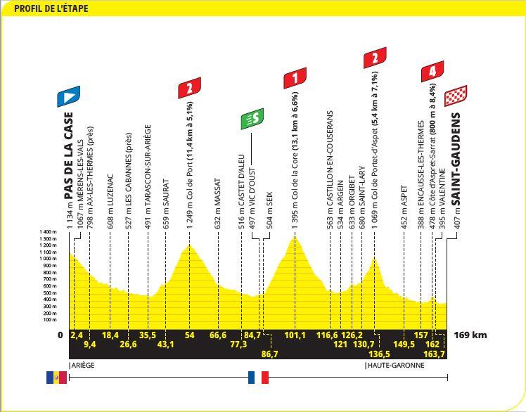 Tour France Saint-Gaudens