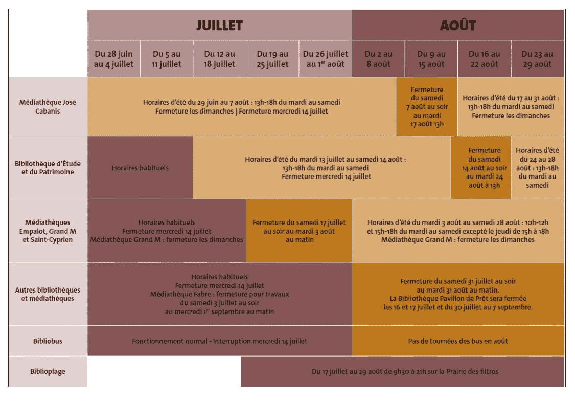 horaires bibliothèques Toulouse 2021