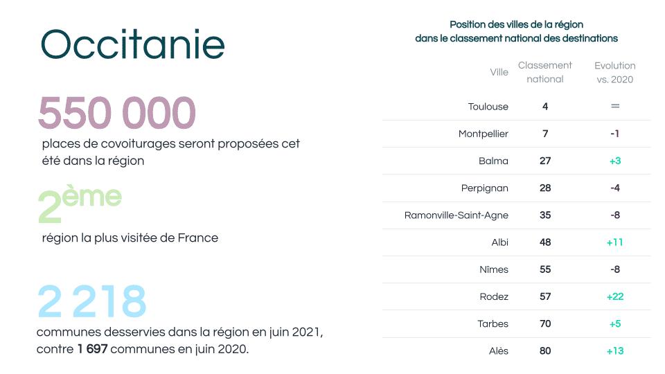 BlaBlaCar Occitanie