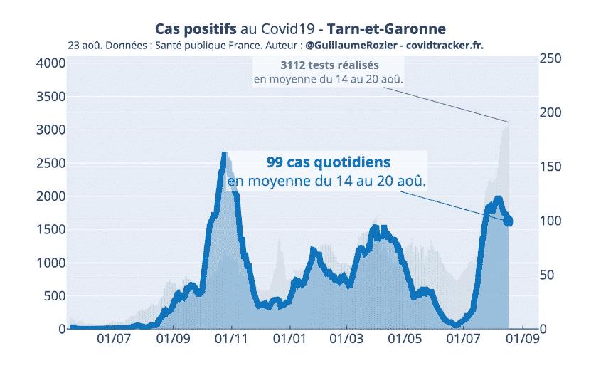 Covid Tarn-et-Garonne